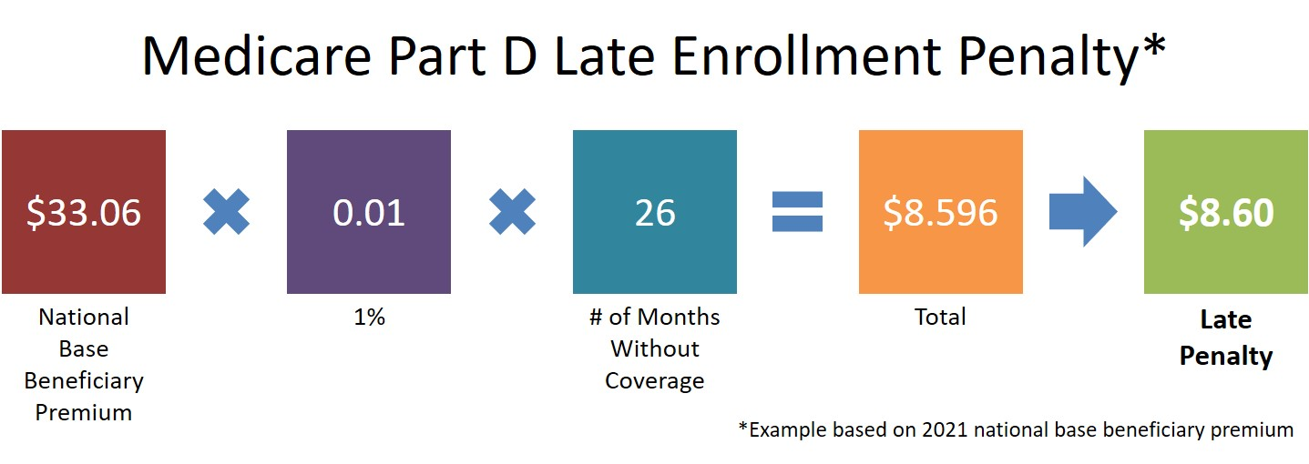 Medicare Part D Late Enrollment Penalty 2021