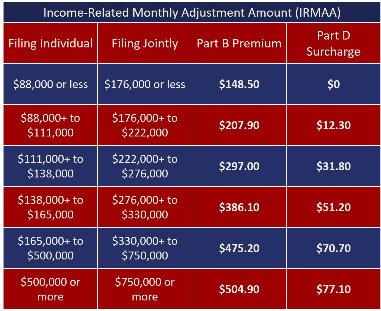 Income-Related Monthly Adjustment Amount IRMAA